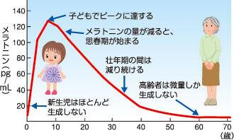 年齢毎のメラトニンの分泌量