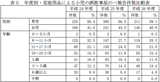年度別・家庭用品による小児の誤飲事故のべ報告件数比較表