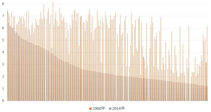 世界の合計特殊出生率1960年対2014年