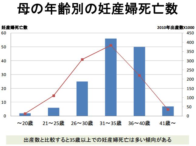 母の年齢別の妊産婦死亡数