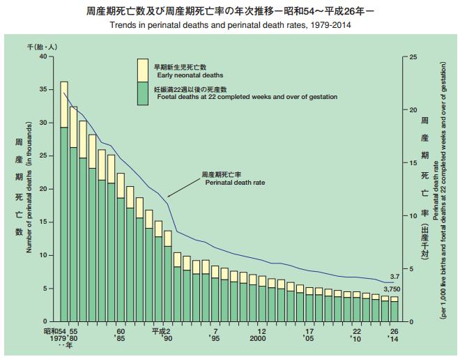 周産期死亡数及び周産期死亡率の年次推移