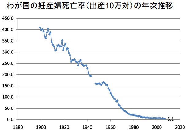 わが国の妊産婦死亡率(出産10万対)の年次推移