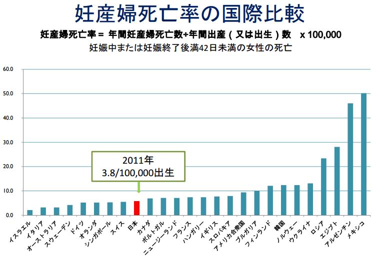 2011年妊産婦死亡率の国際比較