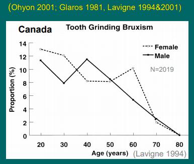 歯ぎしりの割合
