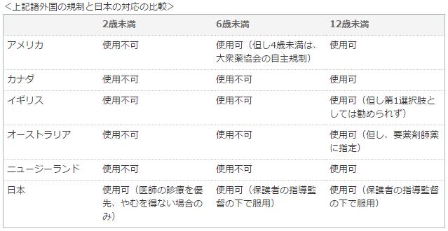 調査・検討対象 薬害オンブズパースン会議 Medwatcher Japan