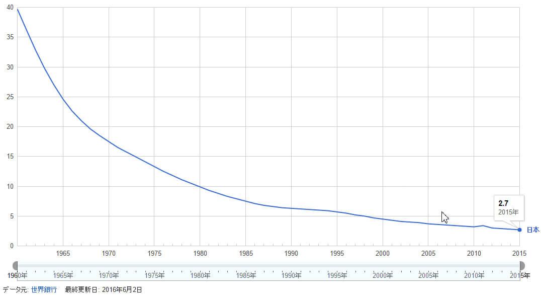 乳幼児死亡率
