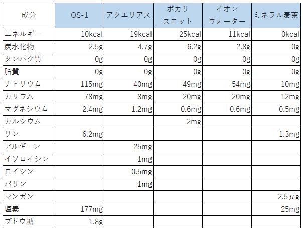 スポーツドリンクと麦茶の成分比較