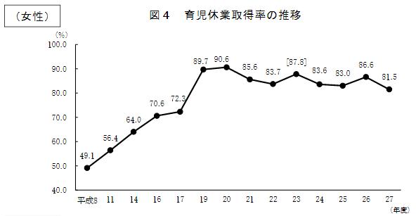 育児休業取得率の推移_女性