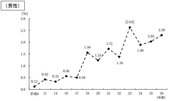 育児休業取得率の推移_男性