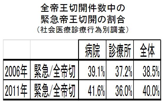 全帝王切開件数中の緊急帝王切開の割合