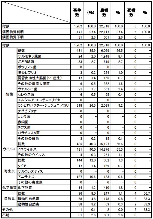 病因物質別発生状況(平成27年)