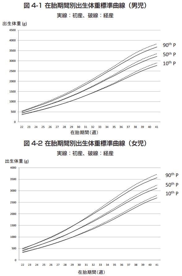 在胎期間別出生体重標準曲線