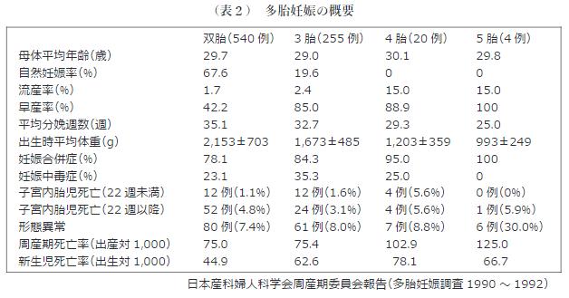 日本産科婦人科学会周産期委員会報告-多胎妊娠調査