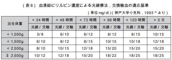 血清総ビリルビン濃度による光線療法、交換輸血の適応基準
