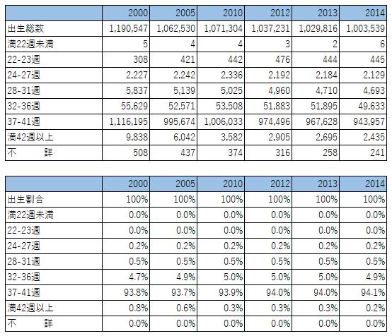 1995-2014妊娠週数別出生数