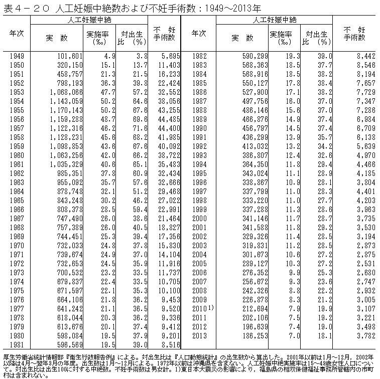 人工妊娠中絶数および不妊手術数:1949~2013年