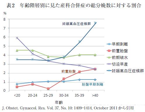 齢階層別に見た産科合併症の総分娩数に対する割合