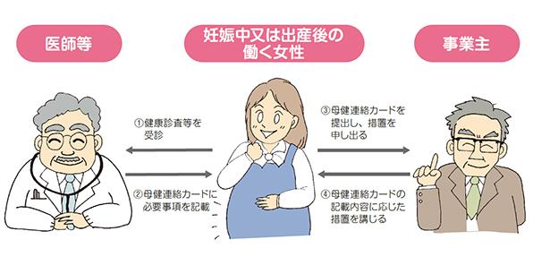 母性健康管理指導事項連絡カードの活用方法について