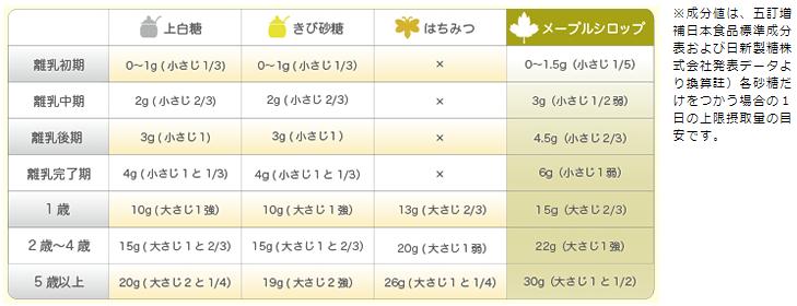 1日の糖類の摂取目安量