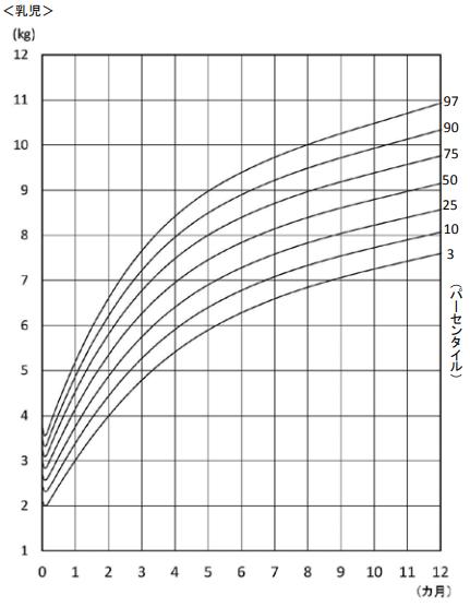 男子 乳児身体発育曲線