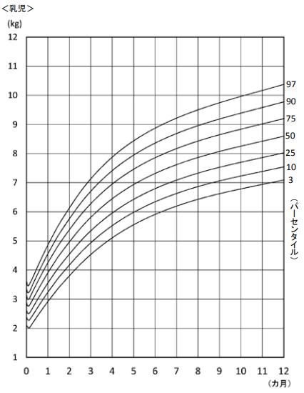 女子 乳児身体発育曲線