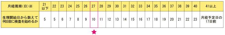 チェックワンLHデジタルの月経周期27日の例